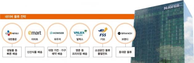 '점유율 30% 잡아라'…온라인 쇼핑 최후 전쟁