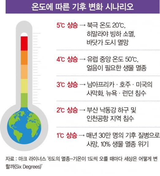 '신기후 체제' 이행 돌입...'모두의 어젠다' 된 기후 변화