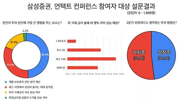 """삼성증권 """"서학개미, 금리상승 우려보다 '실적개선' 기대"""""""