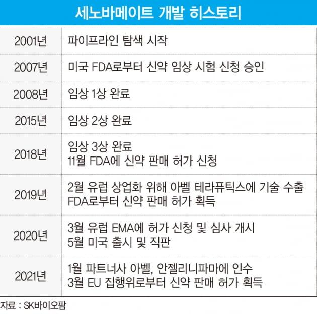 '국산 신약' 새 기록 갈아 치운 SK