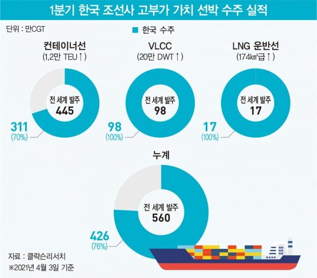 기지개 켠 한국 조선업, 신조선 수주 '싹쓸이'