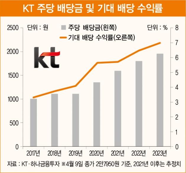 주식 투자가가 아니더라도 놓치기 아까운 투자 대안 KT