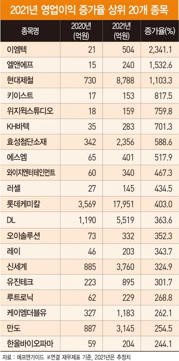 2분기 '어닝 서프라이즈' 종목을 찾아라…영업이익 증가율 1위 '롯데쇼핑'