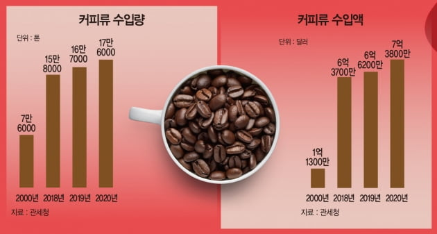 코로나19에 더 진해진 '커피 사랑'…홈 카페·친환경 새 트렌드로