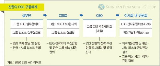 조용병 회장 주재로 매주 ESG전략 회의…거래기업 탄소배출량 관리도