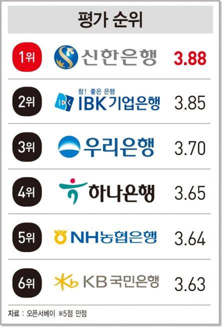 이용자 900명이 뽑은 '베스트 모바일 뱅킹 앱'...신한 쏠 '1위'
