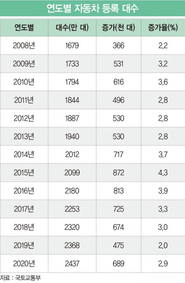 '그랜저 6.96%·벤츠 23.51%'…중고차 가격 좌우하는 감가율의 비밀