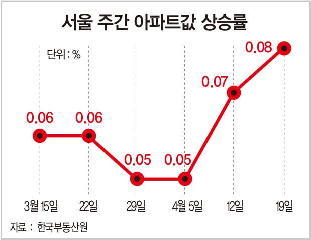 오세훈 시장 취임 뒤 서울 아파트 값 2주 연속 상승폭 확대