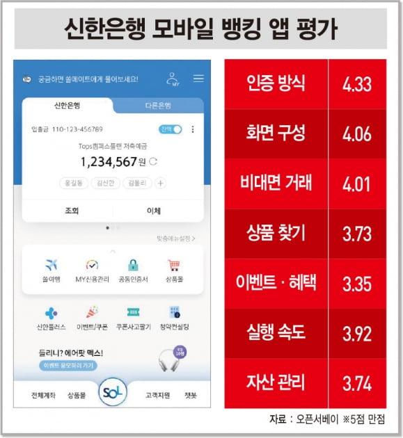 신한은행 쏠, 계좌 관리서 음식 주문까지···라이프 플랫폼으로