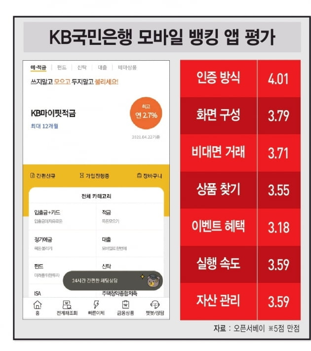 KB스타뱅킹, 정부24·홈택스도 'KB모바일 인증'으로…종합 금융 솔루션 제공