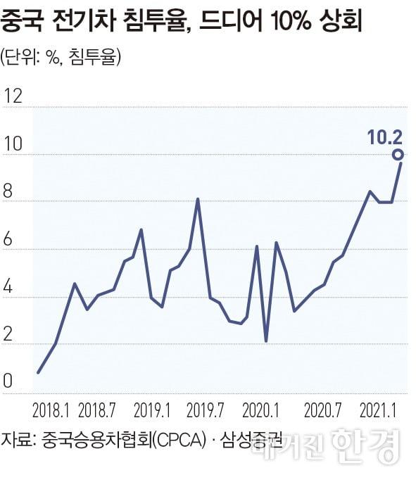 [글로벌리포트] 중국서 전기차 침투율 10% 벽 넘어서