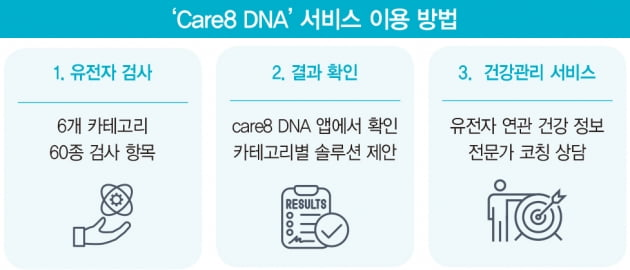 '유전자 검사, 이젠 집에서 하세요'…통신사와 손잡은 바이오 업체