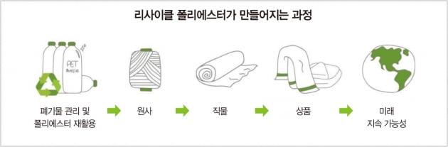 """""""비싸도 잘 팔려""""…H&M·아디다스도 반한 효성의 페트병 재활용 원사"""