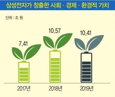 삼성전자, 사회·경제·환경적 가치 10조원 창출…협력사 사회적 책임 평가도