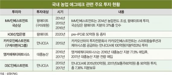 '스마트 농업서 유니콘 나온다'...애그테크에 베팅한 토종 사모펀드