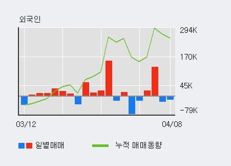 '대동공업' 52주 신고가 경신, 단기·중기 이평선 정배열로 상승세