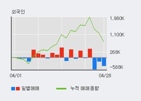 '동국제강' 52주 신고가 경신, 최근 3일간 기관 대량 순매수