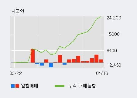 '세아제강지주' 52주 신고가 경신, 외국인 6일 연속 순매수(1.1만주)