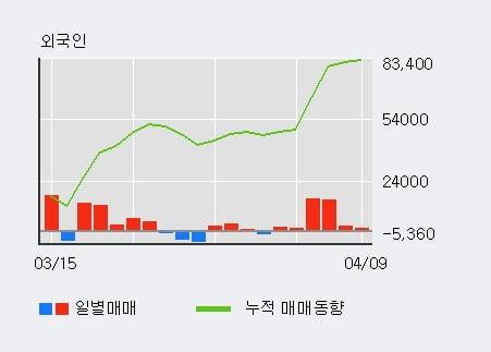 '사조오양' 52주 신고가 경신, 단기·중기 이평선 정배열로 상승세