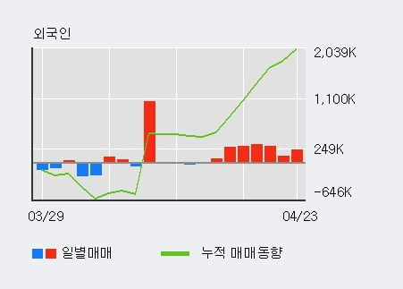 'GS건설' 52주 신고가 경신, 단기·중기 이평선 정배열로 상승세