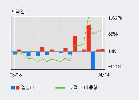 '보성파워텍' 52주 신고가 경신, 단기·중기 이평선 정배열로 상승세
