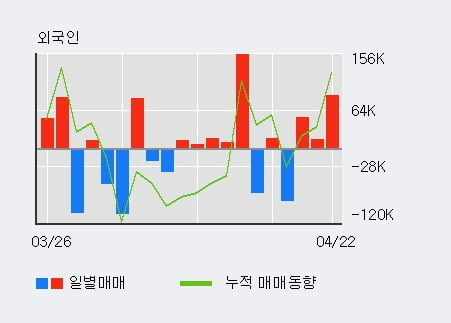 '문배철강' 52주 신고가 경신, 단기·중기 이평선 정배열로 상승세