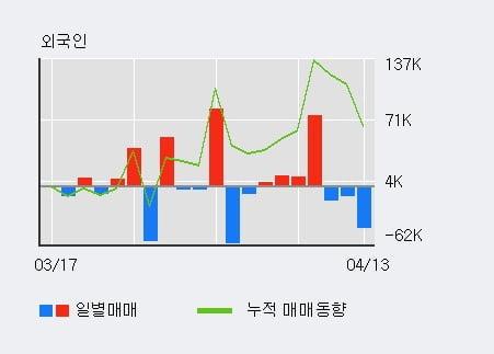 '금강공업' 52주 신고가 경신, 단기·중기 이평선 정배열로 상승세