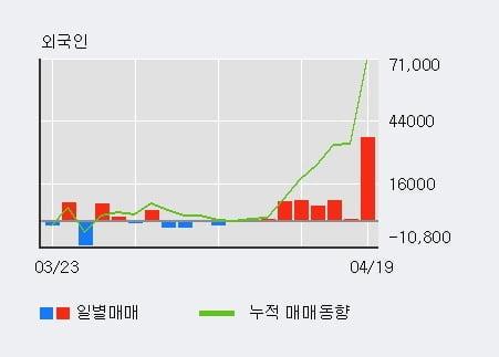 '유니드' 52주 신고가 경신, 단기·중기 이평선 정배열로 상승세