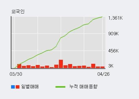 'SK텔레콤' 52주 신고가 경신, 전일 외국인 대량 순매수