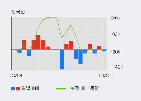 '서연탑메탈' 52주 신고가 경신, 단기·중기 이평선 정배열로 상승세