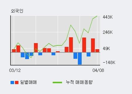 'KTB투자증권' 52주 신고가 경신, 전일 외국인 대량 순매수