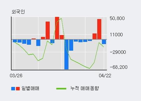'엠투엔' 52주 신고가 경신, 최근 3일간 외국인 대량 순매수