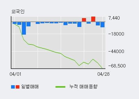 '지투알' 52주 신고가 경신, 단기·중기 이평선 정배열로 상승세