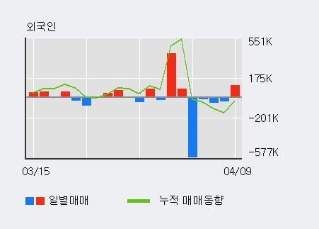 '라온시큐어' 52주 신고가 경신, 단기·중기 이평선 정배열로 상승세