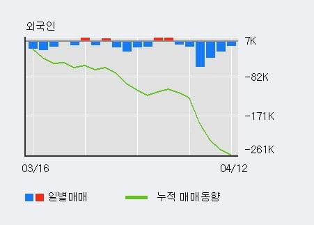 '컴투스' 52주 신고가 경신, 주가 조정 중, 단기·중기 이평선 정배열