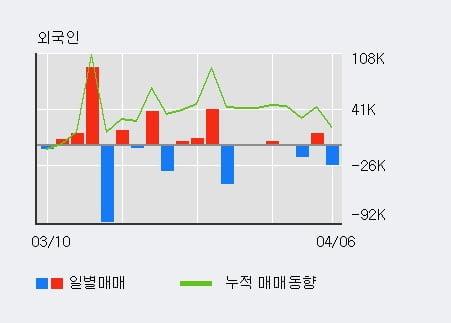 '넥스턴' 52주 신고가 경신, 단기·중기 이평선 정배열로 상승세