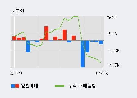 '메가엠디' 52주 신고가 경신, 주가 조정 중, 단기·중기 이평선 정배열