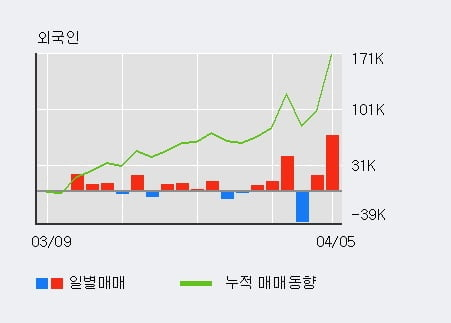 '제룡산업' 52주 신고가 경신, 전일 외국인 대량 순매수