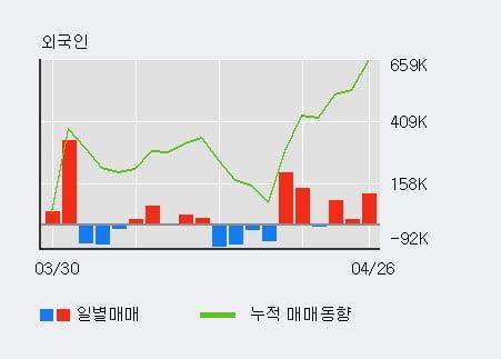 'JB금융지주' 52주 신고가 경신, 전일 외국인 대량 순매수