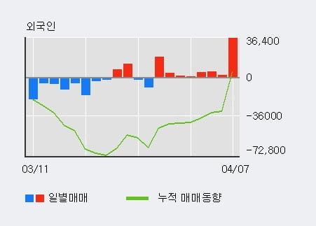 '이랜시스' 52주 신고가 경신, 단기·중기 이평선 정배열로 상승세