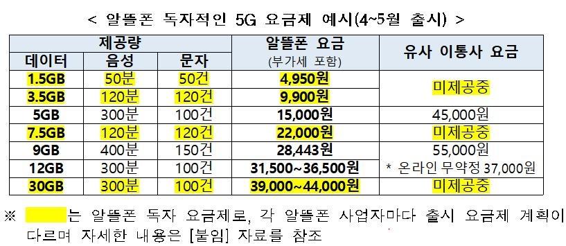 이달부터 알뜰폰에서도 자체 5G 요금제 출시…최소 월 4천950원