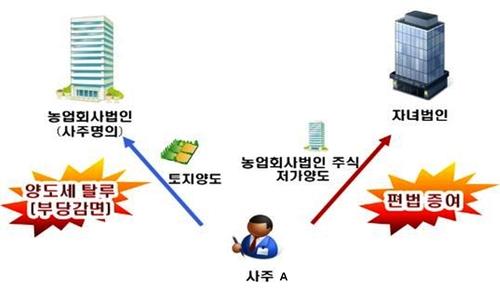 8년전까지 팠다…3기 신도시 탈세혐의자 165명 세무조사(종합)