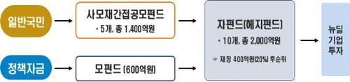 국민참여 뉴딜펀드 흥행…KB은행 2시간반만에 '완판'