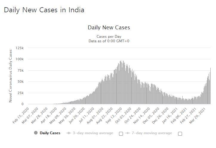 '방역 고삐' 풀린 인도, 확진자 폭증…하루 감염 8만명 넘어