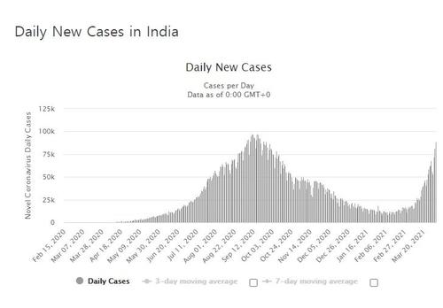 인도 뭄바이 속한 지방정부, 확진자 폭증에 전면 봉쇄 검토(종합)