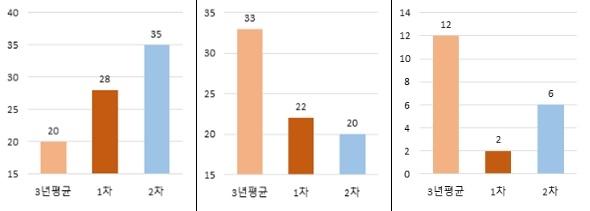 2차 계절관리제 기간 초미세먼지 농도 3년 평균대비 16% 개선