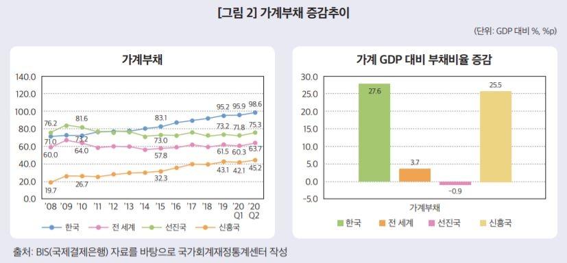 """한국 GDP 대비 가계부채 100% 육박…""""금리상승시 우려"""""""