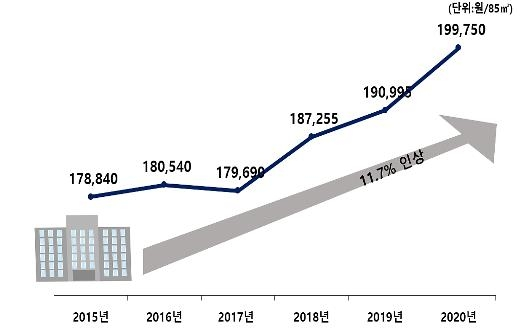아파트 관리비 5년 새 12% 올라…물가 상승률의 2배