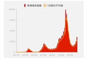 일본 코로나 사망자 80%, 작년 11월 이후 숨져