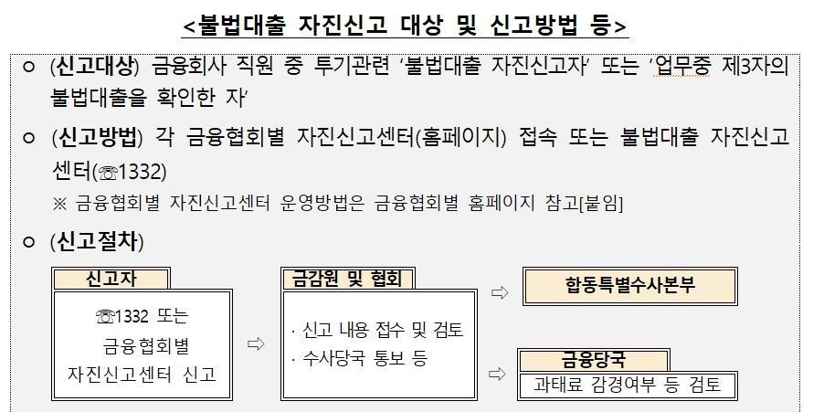 금융협회들도 불법대출 자진신고센터 운영